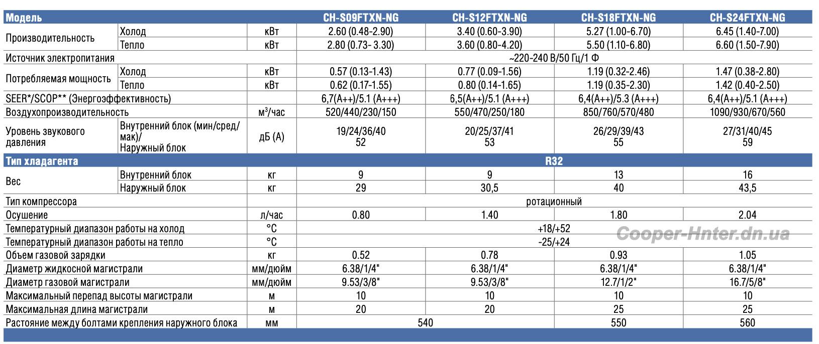 КондиционерCooper&HunterCH-S12FTXN-NG- Бытовой тепловой насос. Адаптирован для работы на тепло в северных странах. Устойчивая работа на обогрев до -25С.
